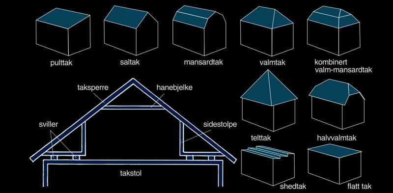 De vanligste taktyper: Pulttak, saltak, mansardtak, valmtak, kombinert valm-mansardtak, telttak, halvvalmtak, shedtak og flatt tak.